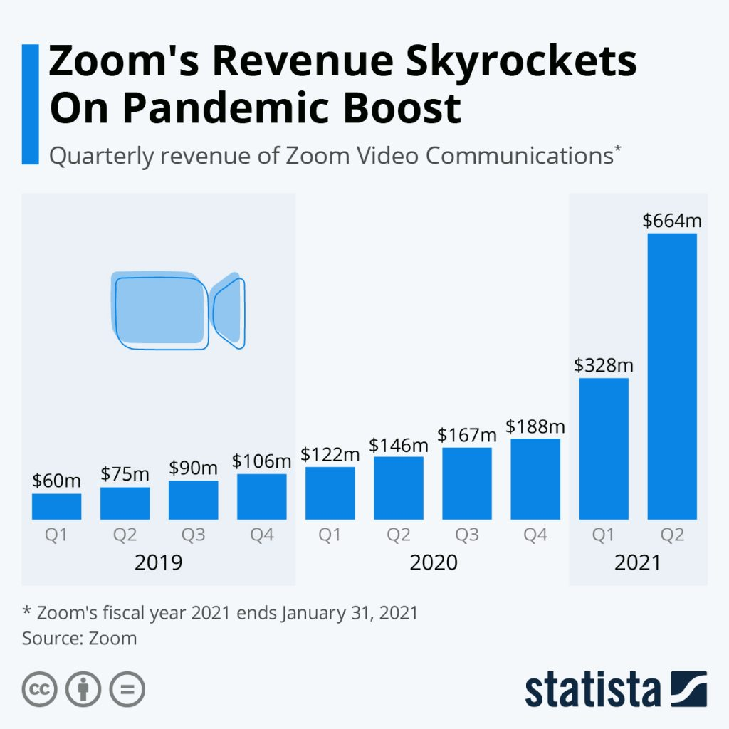 Zoom's revenue chart from statista.com