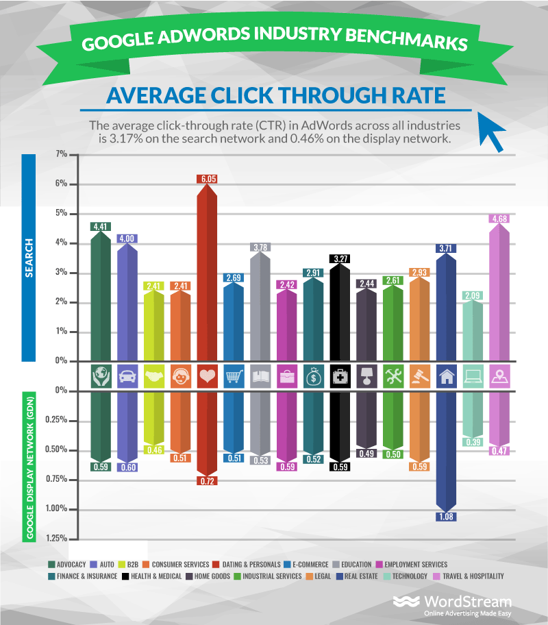 Average CTR benchmarks from Wordstream