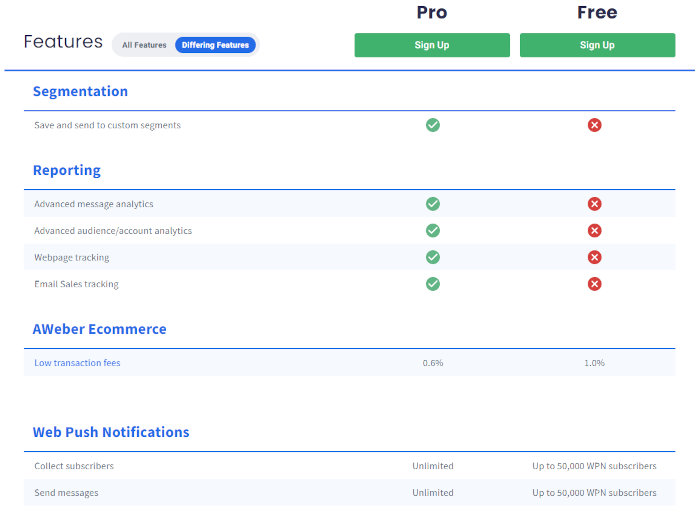 Feature comparison between Free and Pro.