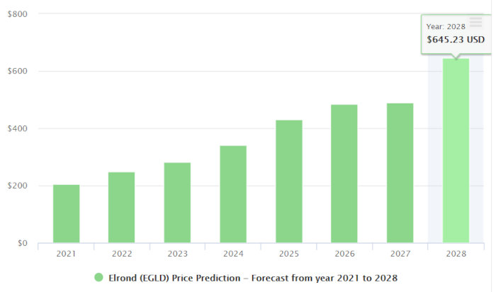 EGLD price forecast from 2021 to 2028.