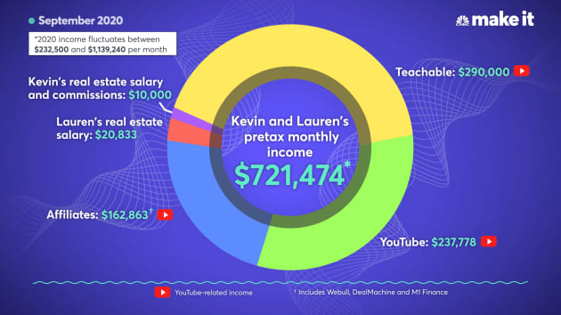 What is Meet Kevin's net worth?