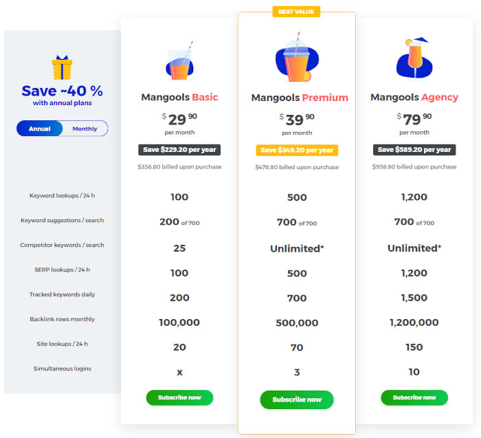 Mangools' pricing with annual billing.