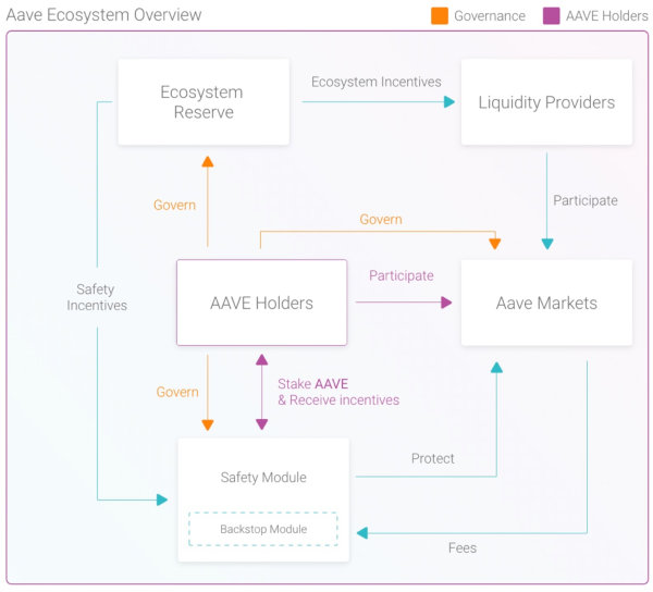 The Aave ecosystem.
