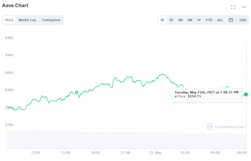 Price of the AAVE token.