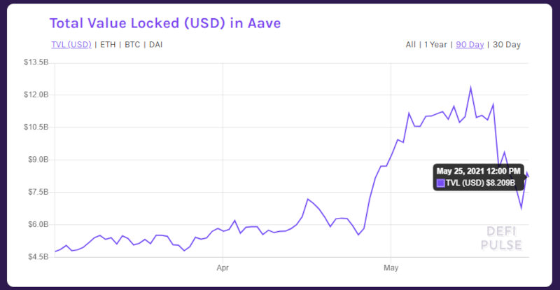 Total value locked in Aave.