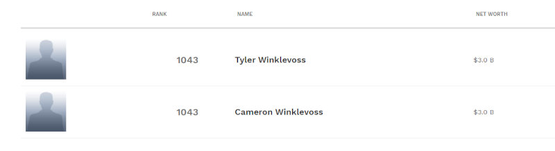 The Winklevoss twins on the Forbes billionaires list.