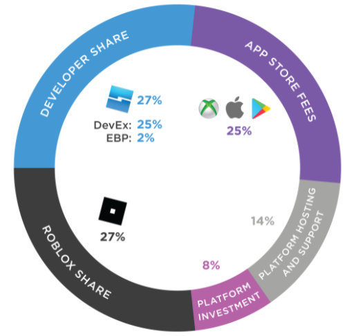 How earned Robux is distributed on the platform.