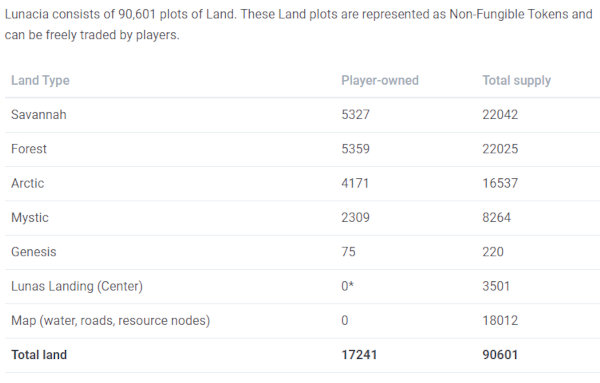 Owned and unowned Axie Land plots.