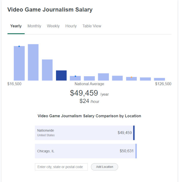 Here's how much money US video game journalists make.